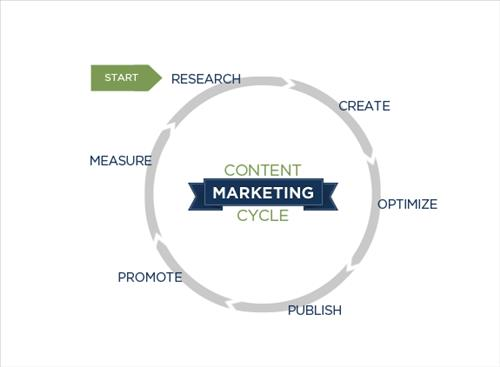 Content marketing strategy (content marketing)